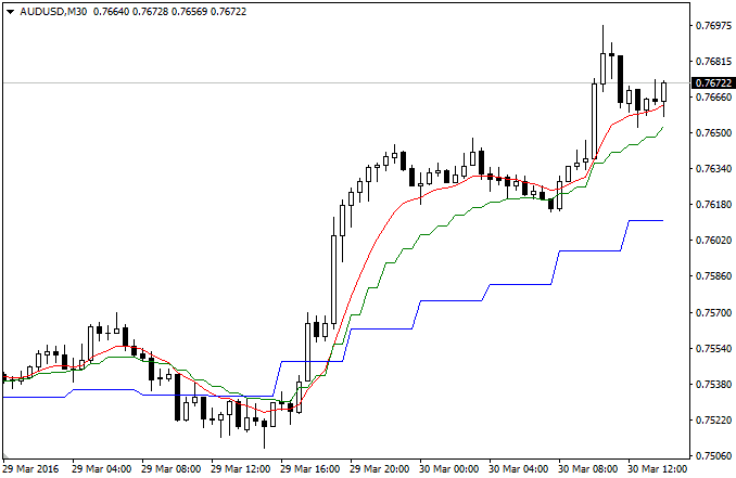 MQL5 Shop Multi TimeFrame MovingAverages
