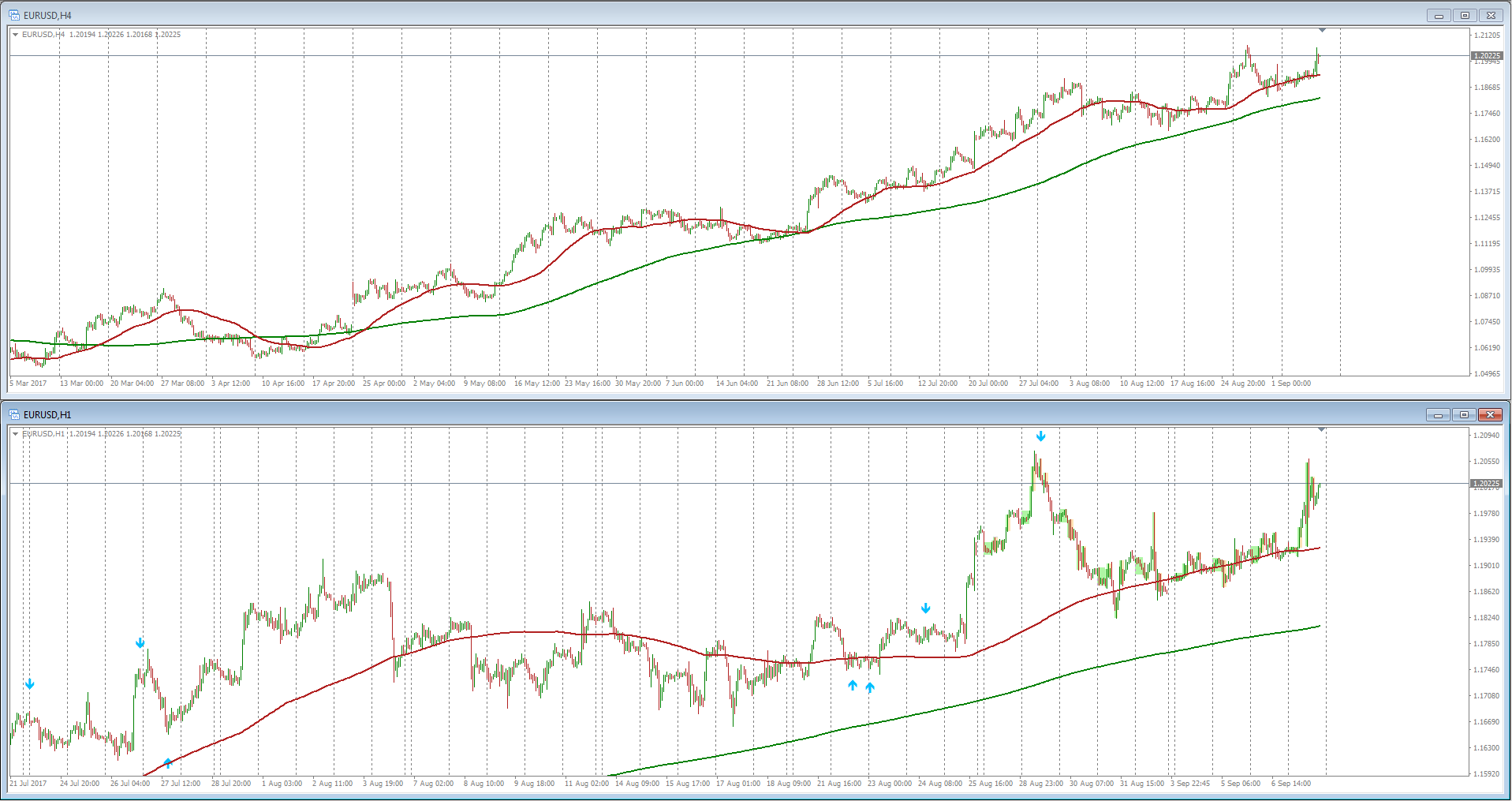 simple Strategy, trend-trading with 200 and 50 sma and Reversal MT4 Indicator