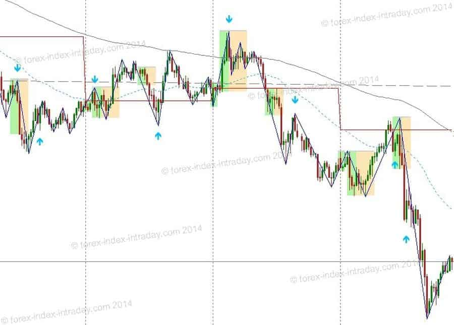 Currency-Chart and MT4 Reversal Indicator after by clausforex.com