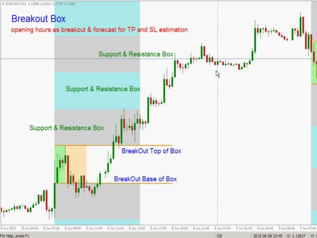 Breakout Session-Box forex-index-intraday.com