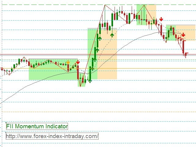 Momentum solo forex-index-intraday.com