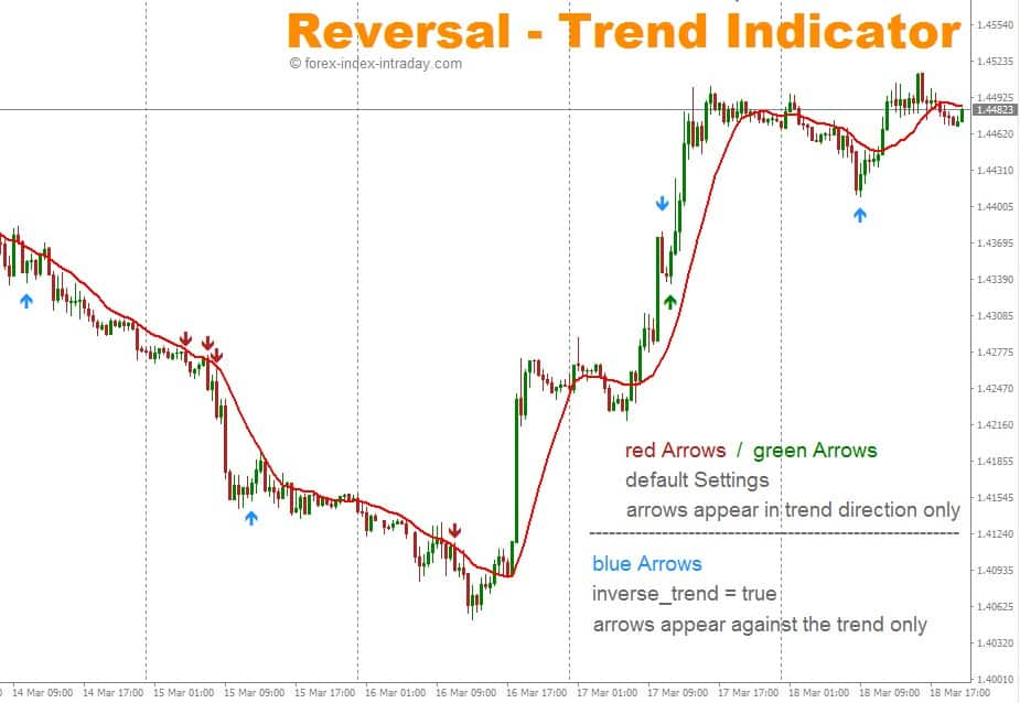 Reversal-Trend forex-index-intraday.com