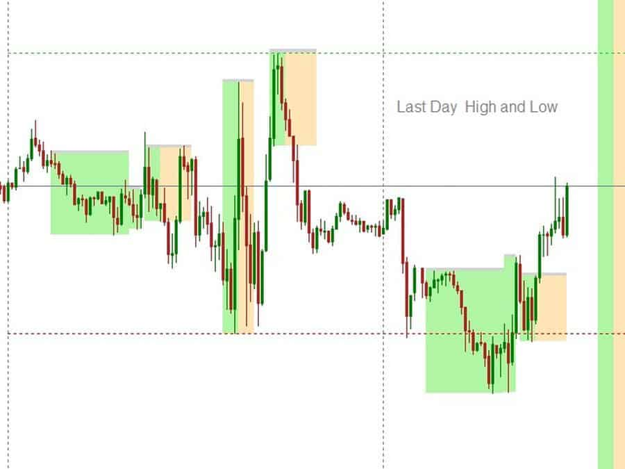 Forex Daytrading Previous Day high - low clausforex.com