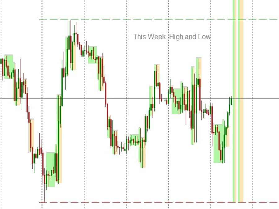 FII this week high low  clausforex.com