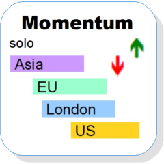 Momentum-Solo MT4 Indikator ClausForex.com