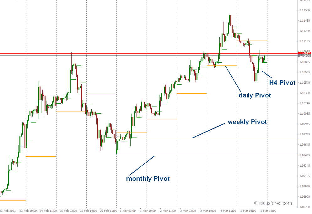 Pivot Lines for Day- and Swing- Trading  cluasforex.com